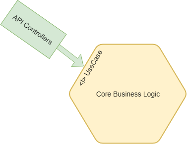 Ports and Adapters Architecture - Think To Code